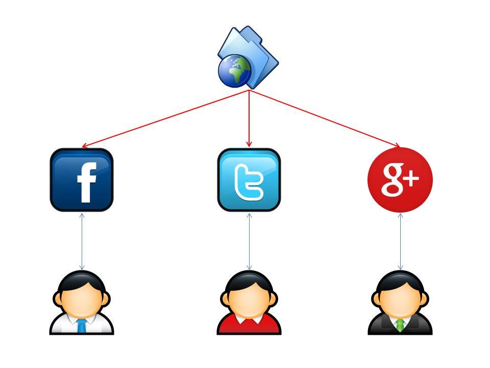 condivisione social